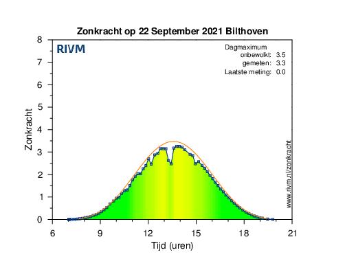 Grafiek met de zonkracht zoals die eergisteren in Bilthoven is gemeten