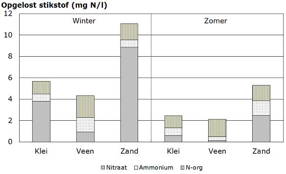 stikstof in slootwater alle grondsoorten 2008-2010 zomer en winter