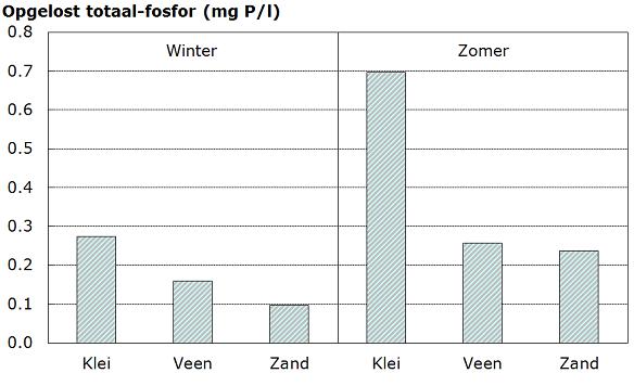 fosfor in slootwater alle grondsoorten 2008-2010 zomer en winter