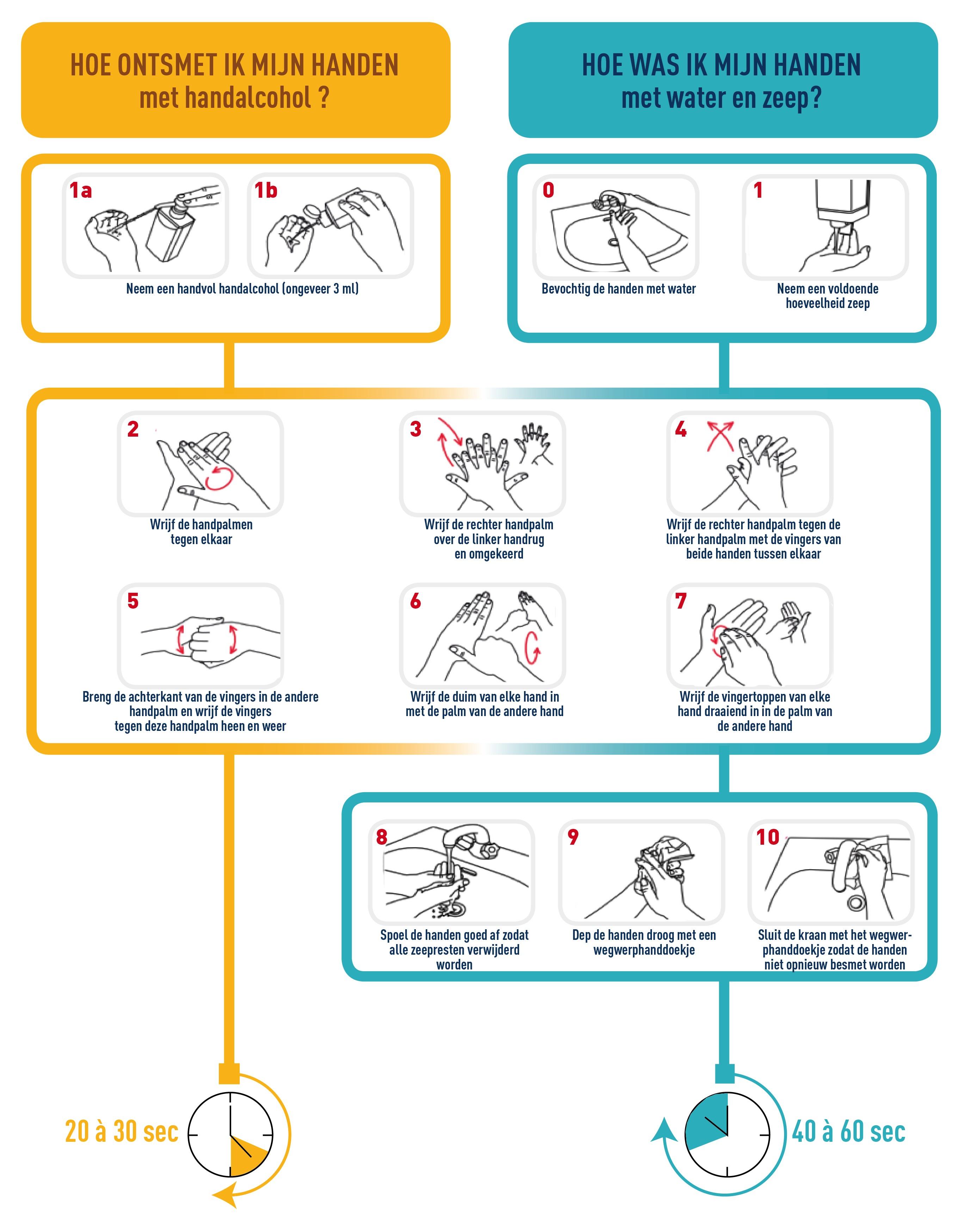 Instructies handhygiëne