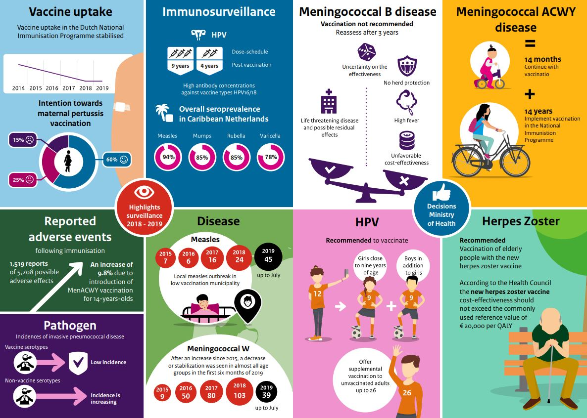 Picture of the infographic Report 2018 - 2019 National Immunisation Programme