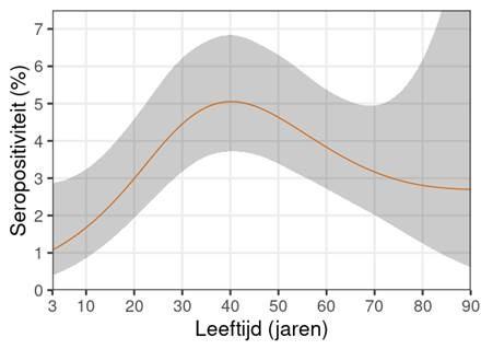 Grafiek die lijn toont hoeveel % seropositief is per leeftijdgroep (jaren)