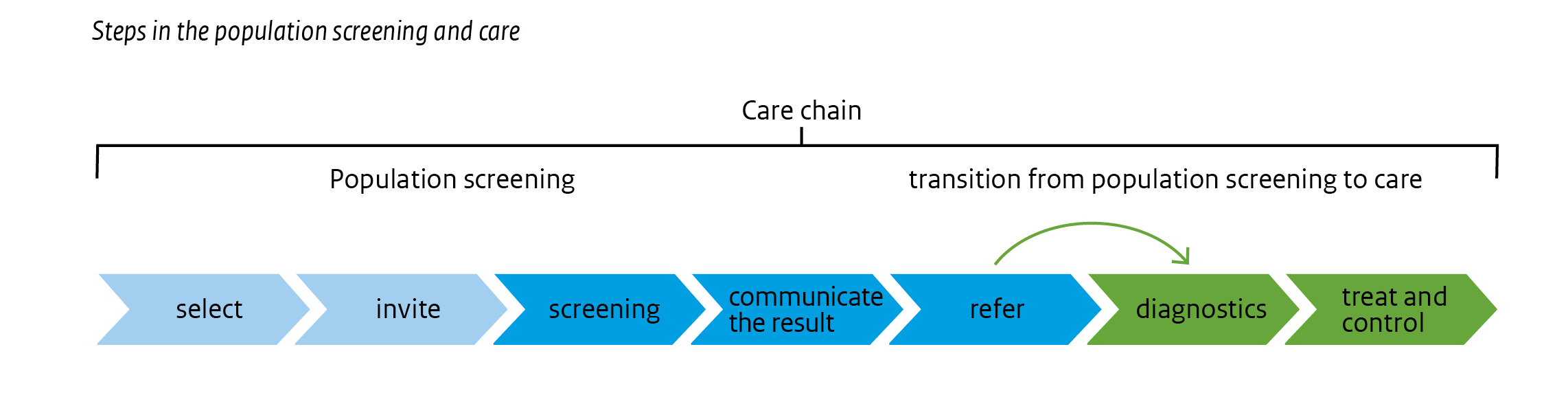 The image Care chain shows the steps in cancer screening and the connecting relation with health care. The selection of the target population, the invitation, screening itself and the communication of the test results are all part of the screening. The diagnostics, treatment and control process are part of the health care.