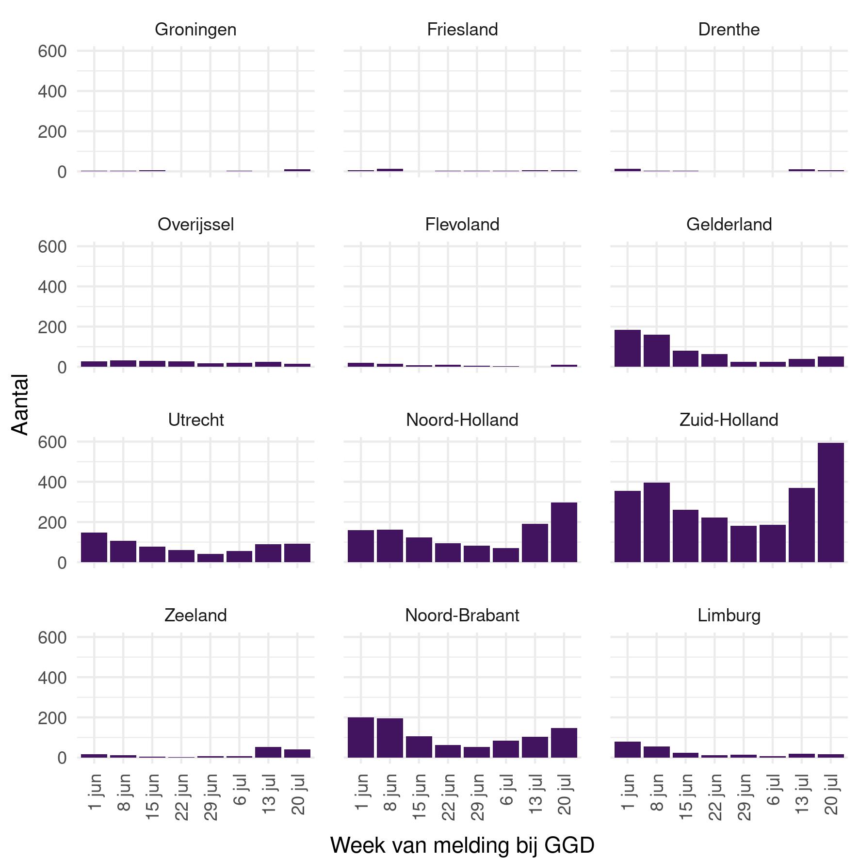 Figuur 1:  Aantal bij de GGD'en gemelde mensen met COVID-19 per week, per provincie, vanaf 1 juni 2020