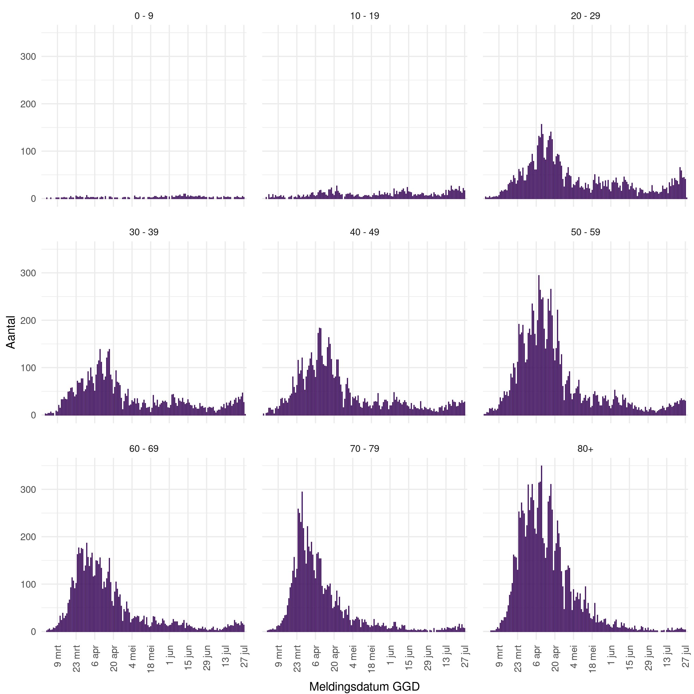 Figuur 2: Aantal meldingen van covid-19 per leeftijdsgroep vanaf 27 februari tot en met 28 juli 2020.