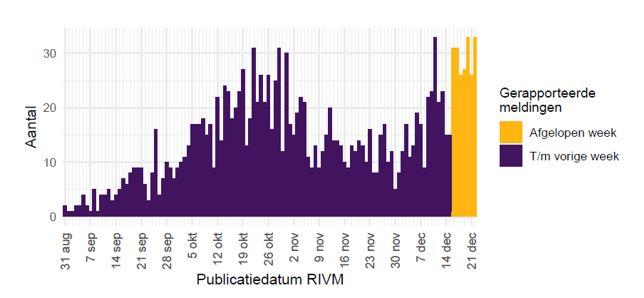 Aantal nieuwe verpleeghuis- en woonzorgcentrumlocaties met tenminste één laboratorium bevestigde coronabesmetting vanaf 31 augustus 2020