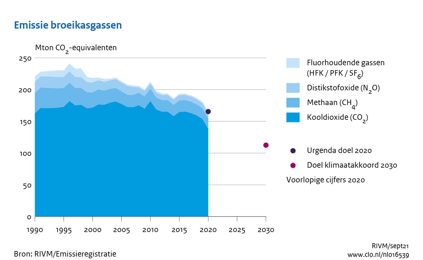 grafiek Emissie broeikasgassen