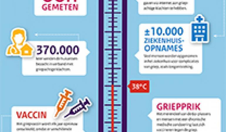 Griepseizoen Winter 2014 2015 Zwaarder En Langer Dan Voorgaande