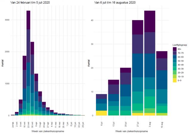 Aantal gemelde ziekenhuisopnames per week van 24 februari t/m 5 juli 2020 (links) en van 6 juli t/m 16 augustus 2020 (rechts). Het werkelijk aantal ziekenhuisopnames in de week van 10 t/m 16 augustus ligt waarschijnlijk hoger omdat deze gegevens later aangevuld kunnen worden